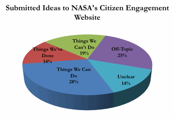 Pie graph of Ideas Submitted to NASA's Citizen Engagement Site (Things We've Done: 14%; Things We Can Do: 25%; Things We Can Not  Do: 19%; Off-Topic: 25%;  Unclear: 14%).