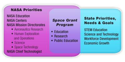 Graphic showing overlapping squares. The graphic contains three titles with lists: NASA Priorities; Space Grant Programs; and State Priorities, Needs & Goals
