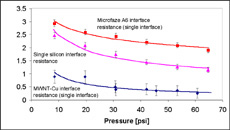 Thermal contact resistance vs pressure for MWNT-Cu composite film at input power of 27.2 W