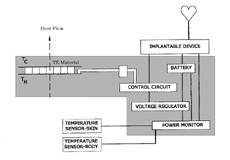 Figure 1. Schematic block diagram circuitry for pacemaker battery charging device.