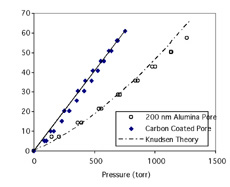 Molar flux through 200nm anodized alumina pores as a function of applied pressure.