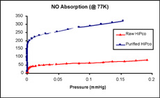 Adsorption isotherms for nitric oxide on raw and purified Hi