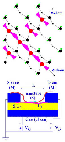 Schematics of Nanoelectronic Devices: atomic chain and nanotube transistor.