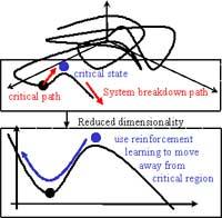 nasa system dynamics modeling - photo #9