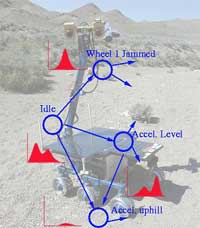 Diagram of K-9 rover system diagnosis.