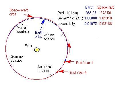 NASA - NASA's Kepler Spacecraft Designed to Detect Earth ...