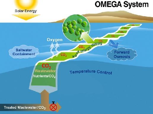 Nasa Omega System Diagram