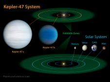 This diagram compares our own solar system to Kepler-47, a double-star system containing two planets, one orbiting in the so-called