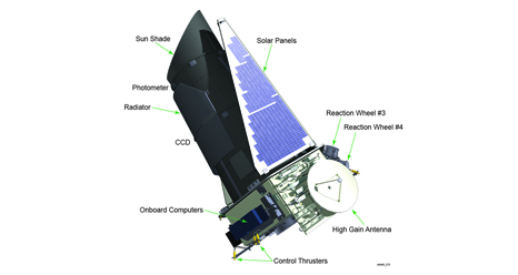 A diagram of the Kepler spacecraft showing the location of two of the four reaction wheels that control the pointing accuracy of the vehicle.