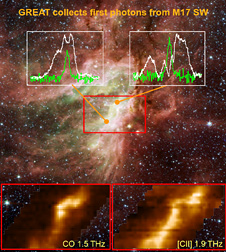 GREAT collected its first THz photons from the M173W star forming cloud.