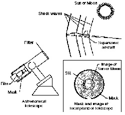 The illustration demonstrates how the astronomical telescope captures the shock waves using a mask placed inside the telescope.
