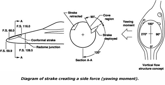 Nasa Strake Side Force Diagram