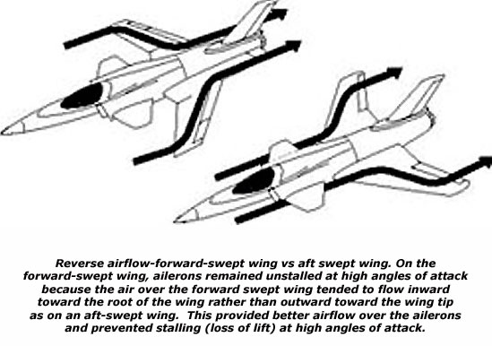 Reverse airflow-forward-swept wing vs aft swept wing. On the forward-swept wing, ailerons remained unstalled at high angles of attack because the air over the forward swept wing tended to flow inward toward the root of the wing rather than outward toward the wing tip as on an aft-swept wing. This provided better airflow over the ailerons and prevented stalling (loss of lift) at high angles of attack.