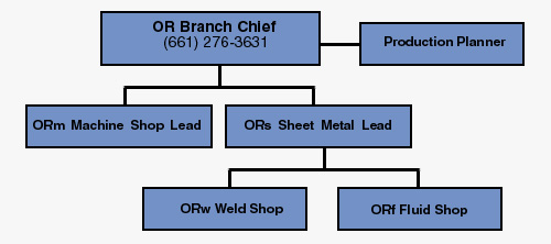 structural fabrication org chart