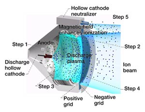 Diagram showing discharge hollow cathode, anode, hollow cathode neutralizer, magnetic field, etc.