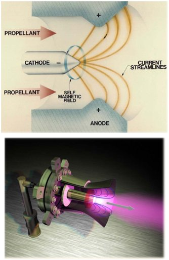 Overview of magnetoplasmadynamic (MPD) thruster operation