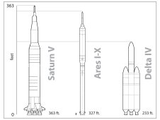 Drawing showing a comparison of the Saturn V (363 ft.), Ares I-X (327 ft.), and Delta V (233 ft.) rockets.