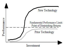 S-Curve Pattern of Technology Revolution