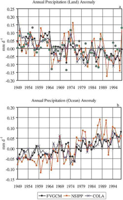 This image shows unusual events in annual average rainfall and snowfall over land and oceans from 1949 to 1999 using three computer models