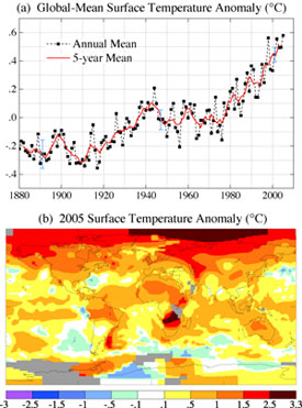 The upper graph shows global annual surface temperatures relative to 1951
