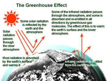 Chart showing the greenhouse effect
