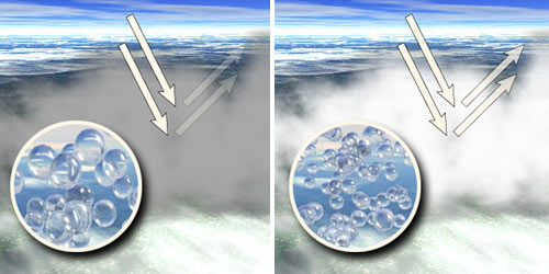 The left image shows clouds which allow much of the Sun's light to pass through and reach the surface. The right image shows clouds that provide for the formation of many small liquid water droplets.