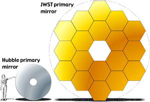 Image showing the difference in the size of the mirror between HST and JWST.
