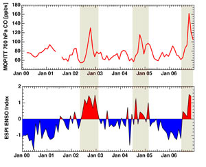 Peaks of Indonesian carbon monoxide pollution  coincide with the warm phases of El Nino over the past seven years.