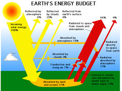 The Earth Radiation Budget is the balance between incoming energy from the sun and the outgoing thermal reflected energy from the Earth.