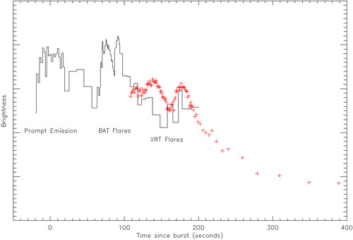Swift's Burst Alert Telescope, and then its Xray Telescope, picked up the prompt emission of GRB 060714, and then several flares.