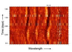 This image from the FUSE satellite shows how LH54 425's ultraviolet spectrum changes during the 2.25 day orbit.