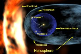 Diagram of Heliosphere