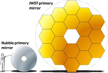 Graphical comparison of Hubble's and JWST's mirrors.