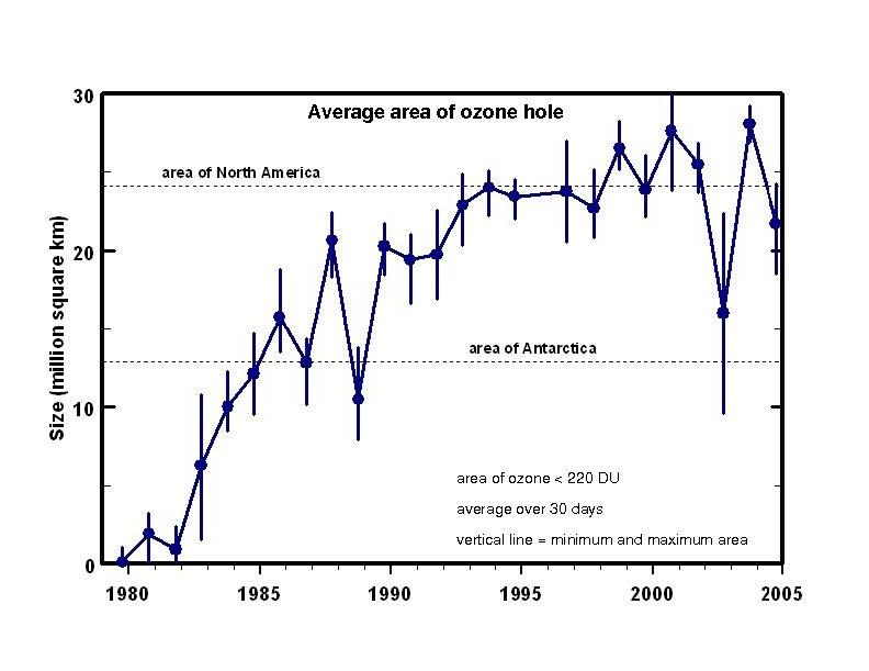 Ozone Hero F. Sherwood Rowland Leaves A Legacy, A Message ...  |Ozone Depletion Graph 2012