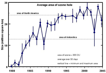 Graph of the size of the ozone hole from 1979-2004.