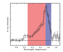 Graph showing the spectral line from superheated iron atoms orbiting the neutron star Serpens X-1
