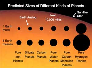 This image shows the relative sizes of six different kinds of planets with different compositions, and depending on whether they have the same mass as Earth, or five times the mass of Earth.
