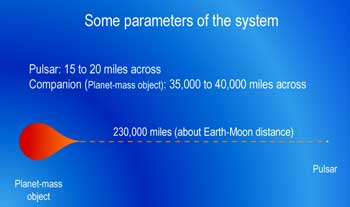 The orbital separation of the two members is remarkably similar to the Earth to the Moon distance, but the bodies themselves are totally different in their physical nature.