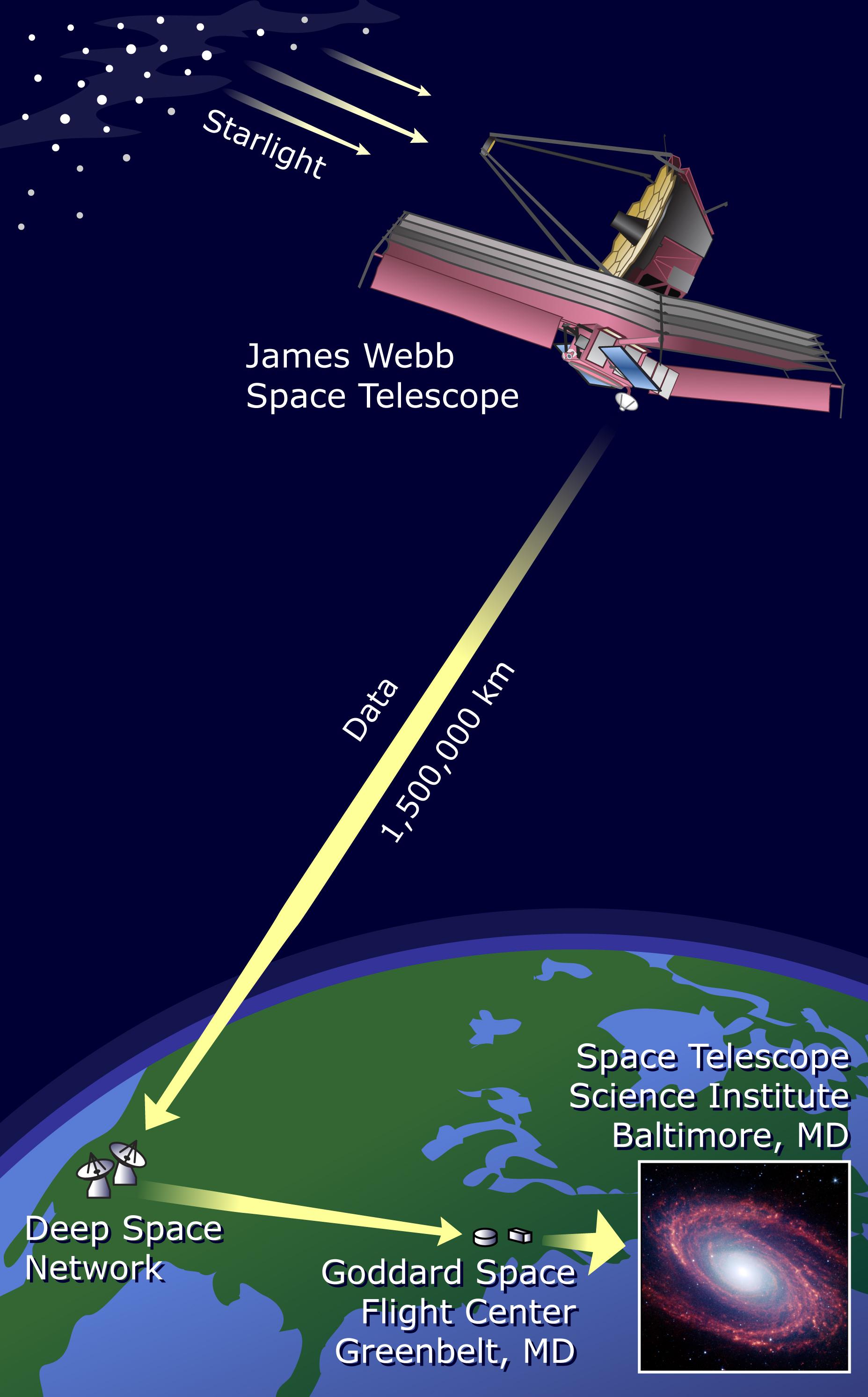 Nasa Customized Telemetry System For The James Webb
