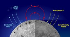 Diagram showing dust transport across the moon