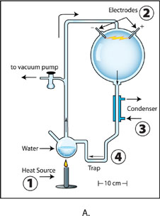 Diagram of Miller's original experiment