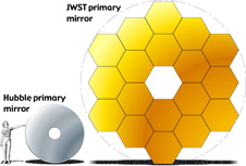 drawing that compares HST and JWST mirrors