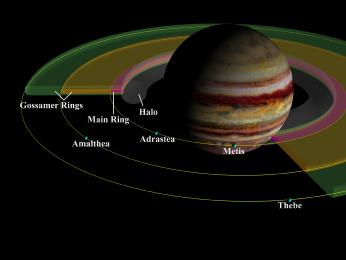 Jupiter has a faint ring system with four main components: the halo ring, the main ring, and the two gossamer rings.