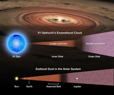Diagram comparing 51 Ophiuchi and its dust disks to the sun, planets and zodiacal dust in the solar system