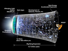 This graphic shows the universe as it evolved from the big bang to now.