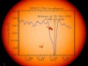 Chart of the suns irradiance during sunspot activity