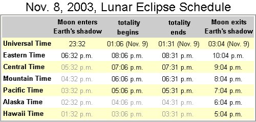 Lunar eclipse schedule. Times printed     in light gray denote events that happen before local moonrise,     which on Nov. 8th will be between 4:45 p.m. and 5:00 p.m. for most observers.