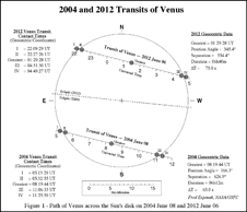 map of sun showing paths of 2004 and 2012 Venus transits