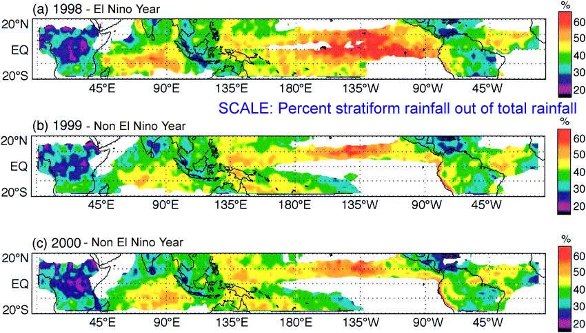 my experience during the el nino rains Using the latest climate models, the team found western regions of the pacific, such as east australia, will have worse droughts during el nino years, while the eastern pacific will experience heavier rains.