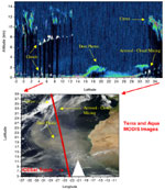 The top graphic shows the vertical distribution of the laser light reflected from clouds and aerosols along a track over the Atlantic Ocean near the coast of Africa. The lower graphic shows a conventional two-dimensional satellite image taken at almost the same time.